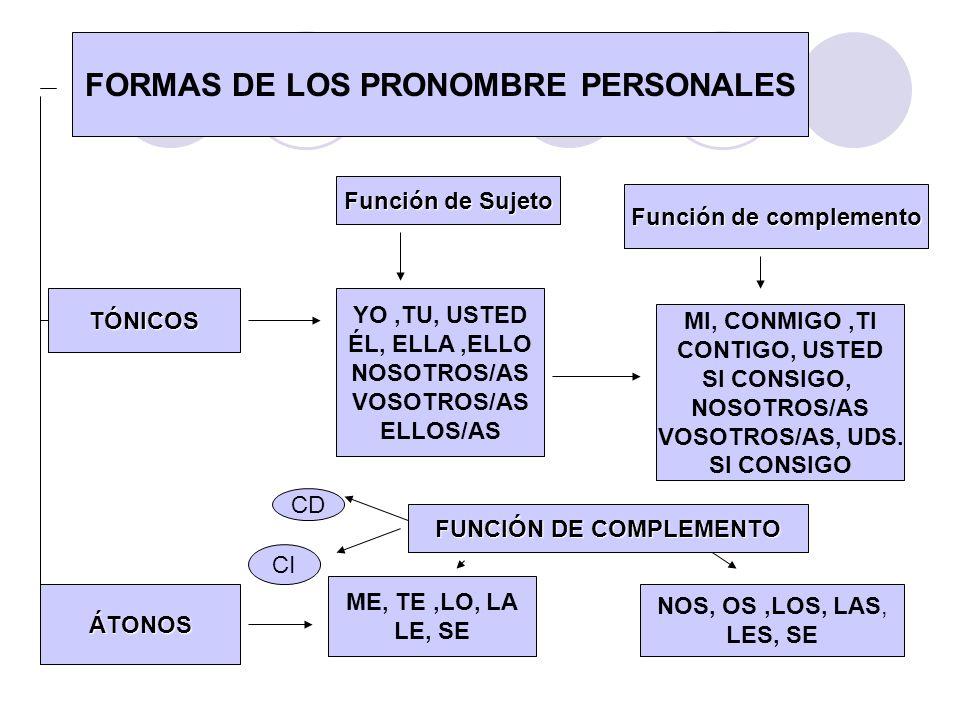 FORMAS DE LOS PRONOMBRE PERSONALES