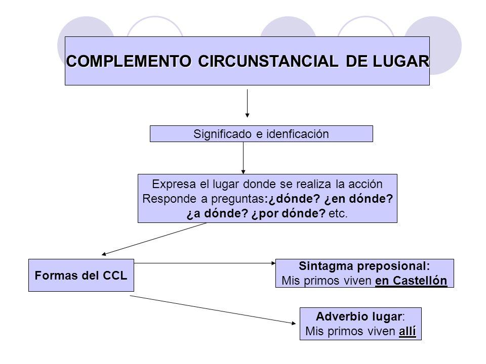 COMPLEMENTO CIRCUNSTANCIAL DE LUGAR Sintagma preposional: