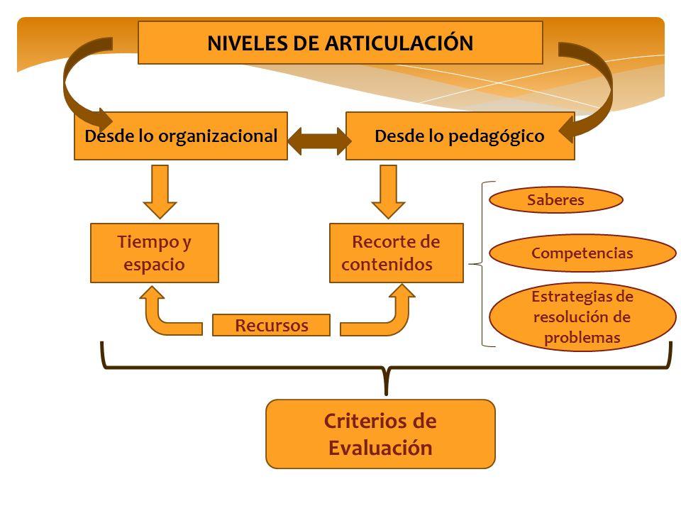 NIVELES DE ARTICULACIÓN Criterios de Evaluación
