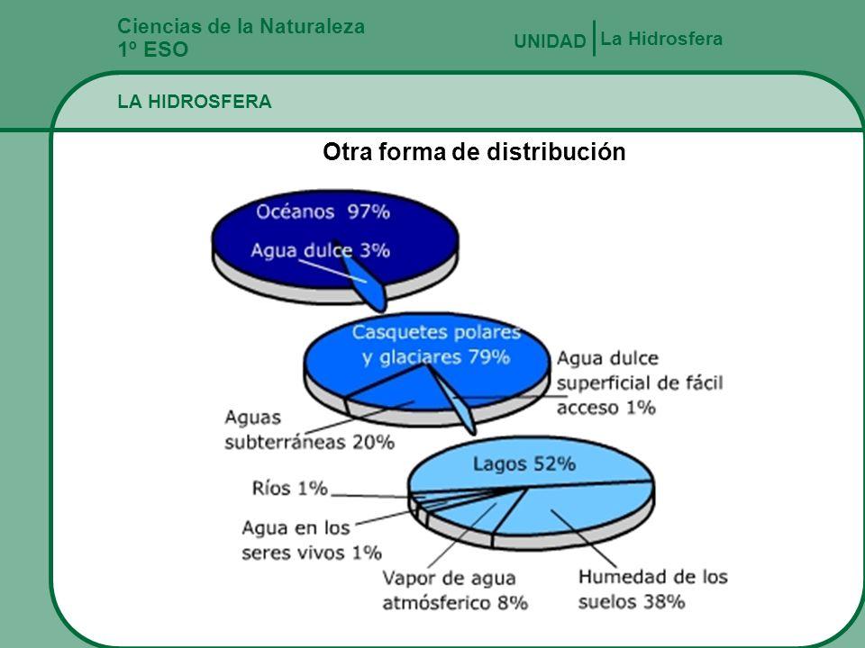 Otra forma de distribución