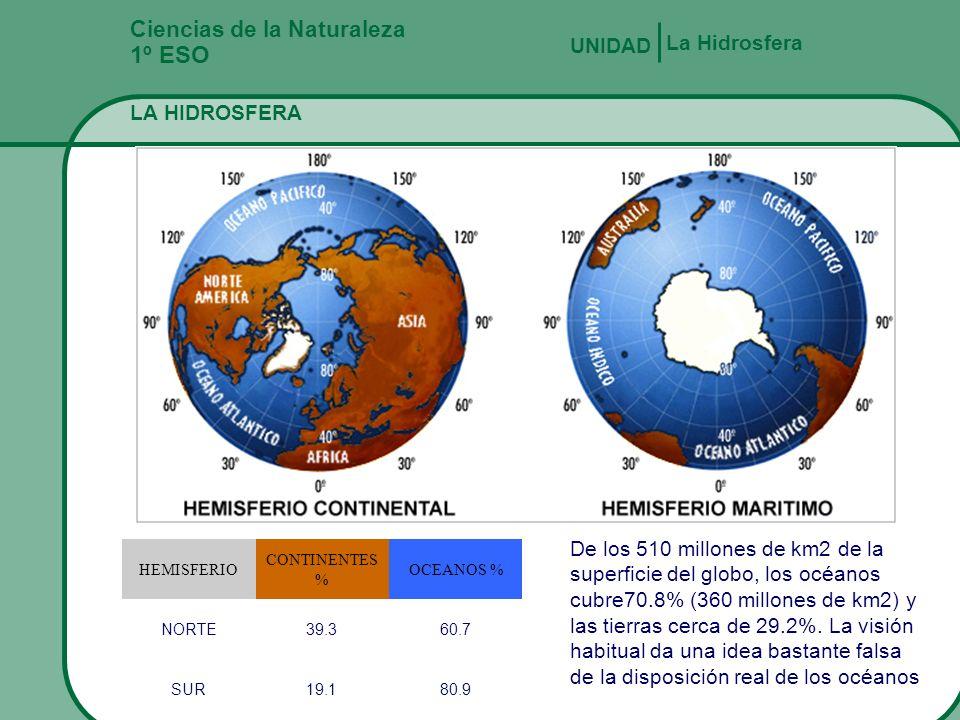 1º ESO Ciencias de la Naturaleza La Hidrosfera UNIDAD LA HIDROSFERA