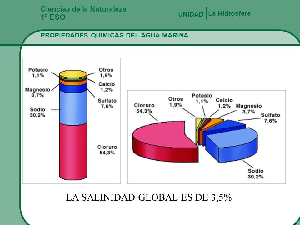 LA SALINIDAD GLOBAL ES DE 3,5%