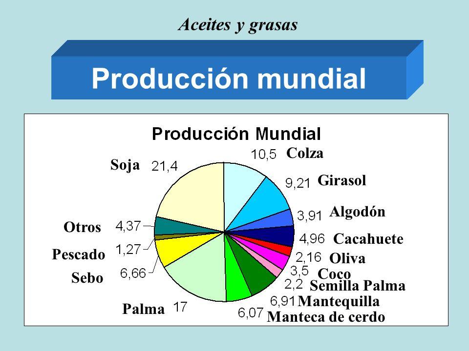 Producción mundial Aceites y grasas Colza Soja Girasol Algodón Otros