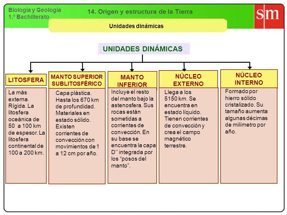 14. Origen y estructura de la Tierra MANTO SUPERIOR SUBLITOSFÉRICO