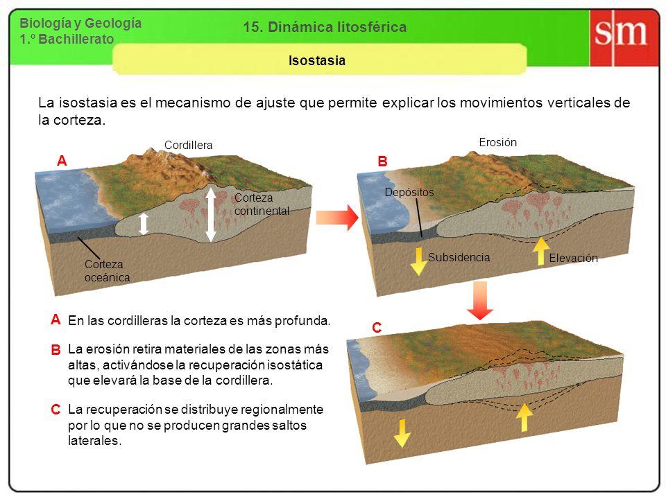 15. Dinámica litosféricaBiología y Geología. 1.º Bachillerato. Isostasia.