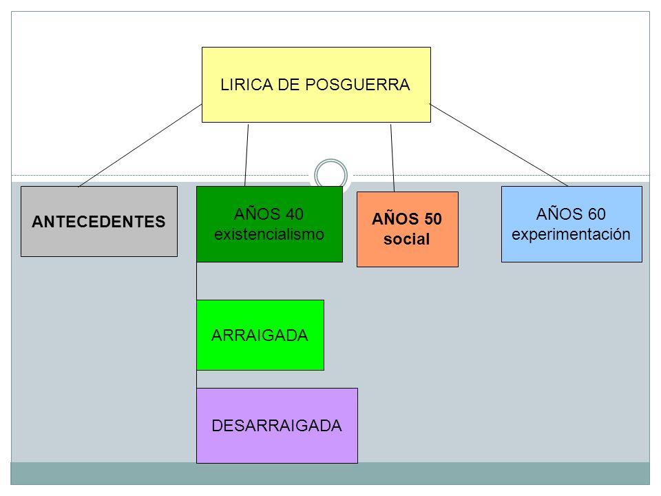 LIRICA DE POSGUERRA ANTECEDENTES. AÑOS 40. existencialismo. AÑOS 60. experimentación. AÑOS 50.