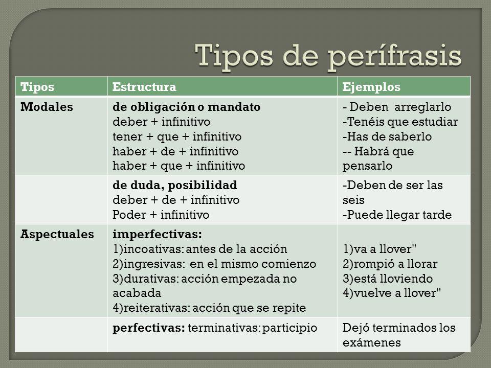 Tipos de perífrasis Tipos Estructura Ejemplos Modales