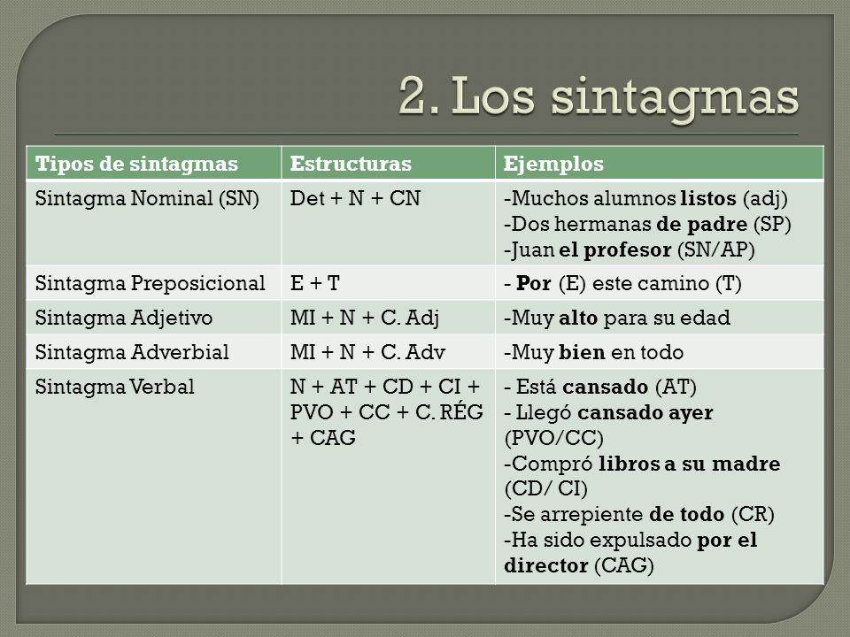2. Los sintagmas Tipos de sintagmas Estructuras Ejemplos