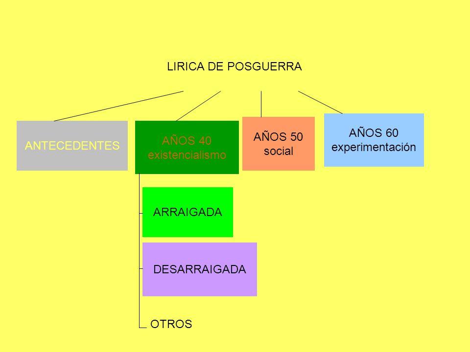 LIRICA DE POSGUERRA AÑOS 60. experimentación. AÑOS 50. social. ANTECEDENTES. AÑOS 40. existencialismo.