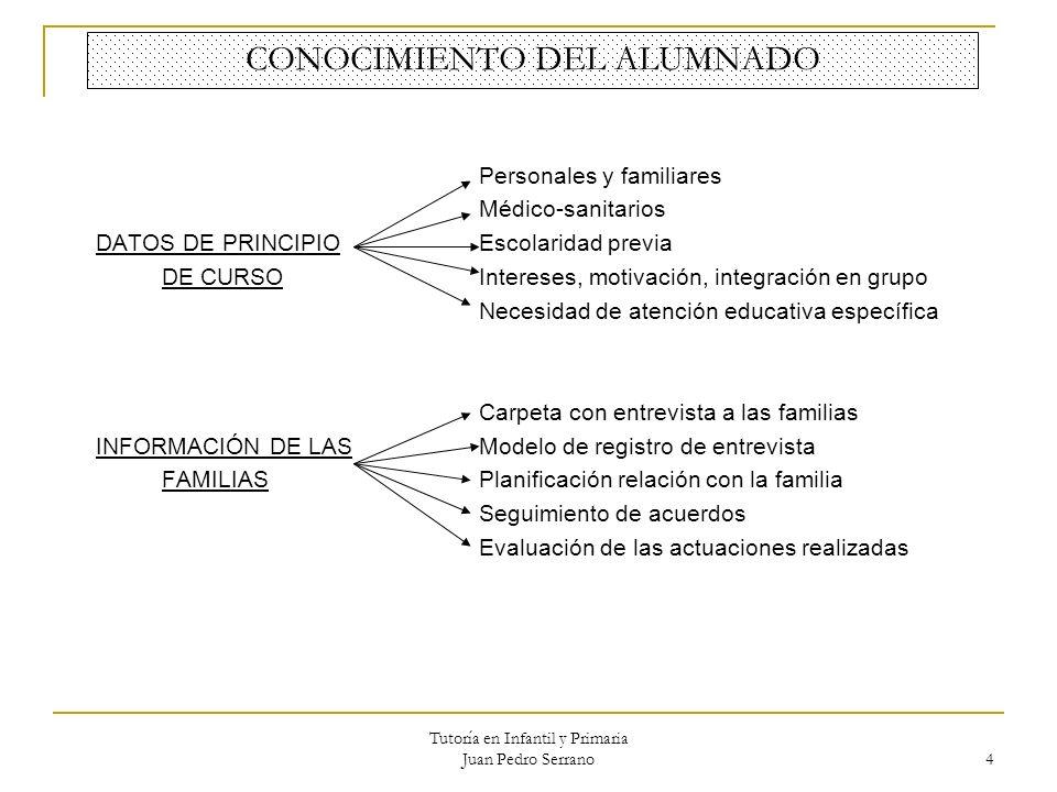 CONOCIMIENTO DEL ALUMNADO