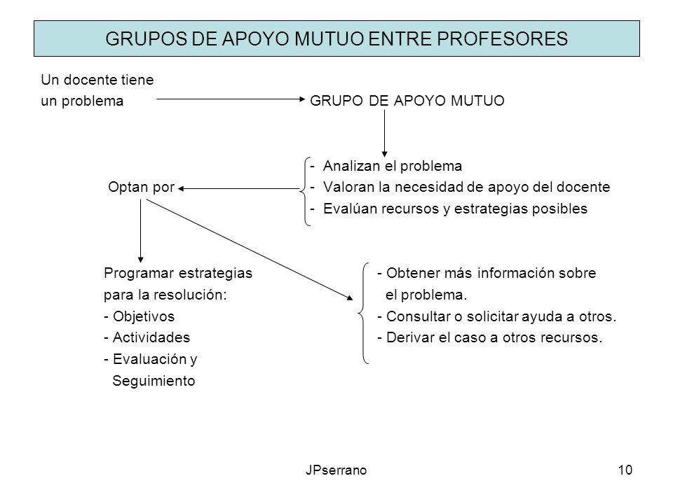 GRUPOS DE APOYO MUTUO ENTRE PROFESORES