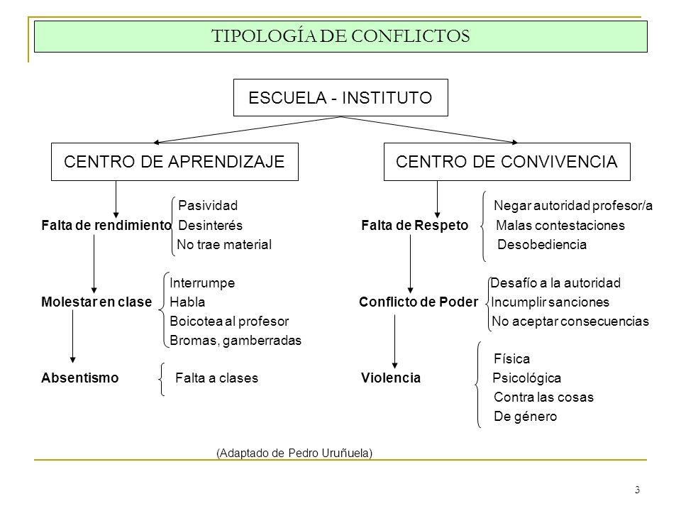TIPOLOGÍA DE CONFLICTOS