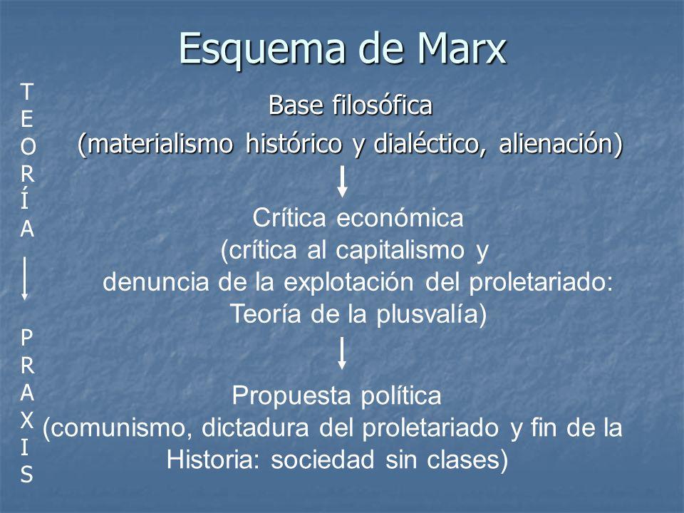 Base filosófica (materialismo histórico y dialéctico, alienación)