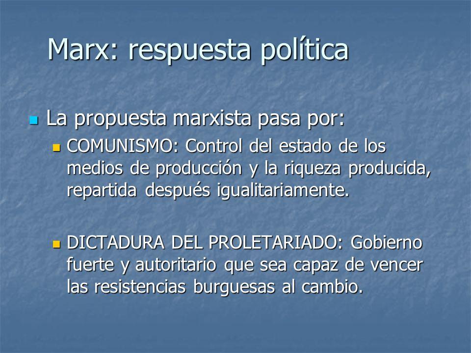 Marx: respuesta política