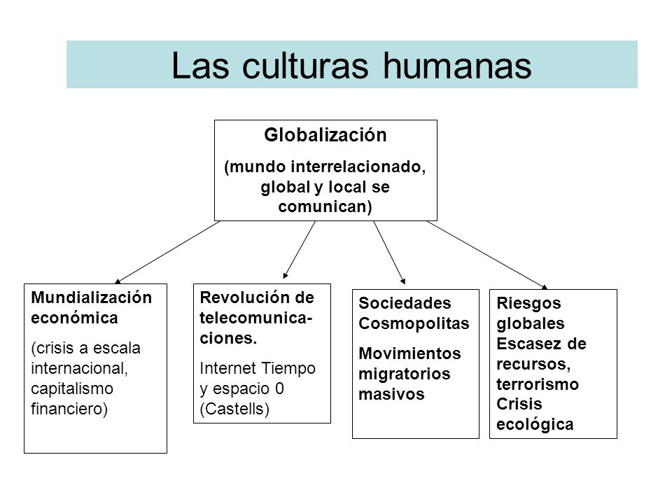 (mundo interrelacionado, global y local se comunican)