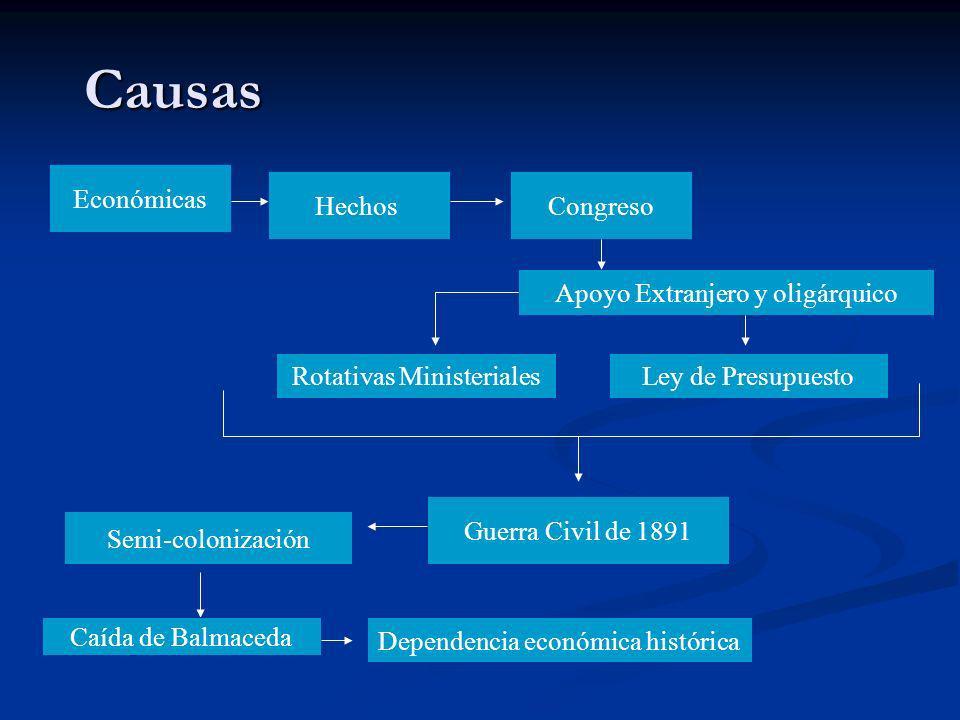 Causas Económicas Hechos Congreso Apoyo Extranjero y oligárquico