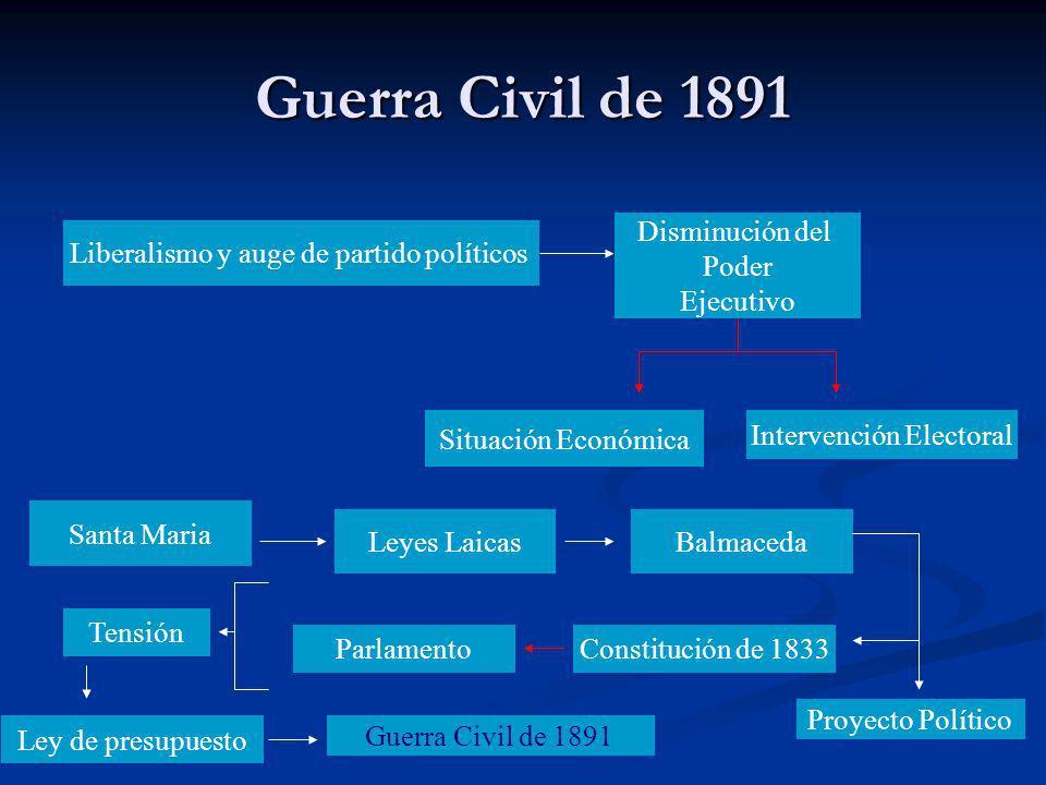 Guerra Civil de 1891 Disminución del Poder Ejecutivo