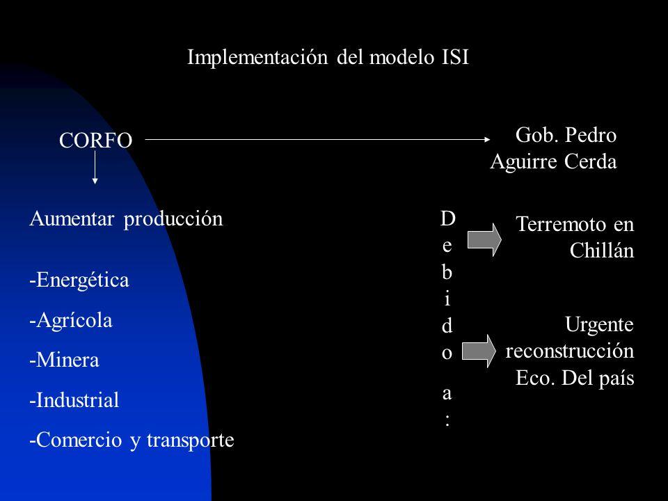 Implementación del modelo ISI