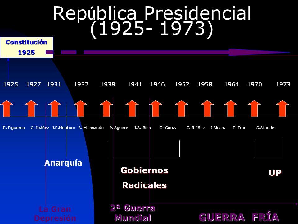 República Presidencial (1925- 1973)