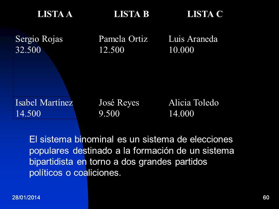 LISTA A LISTA B LISTA C Sergio Rojas 32.500 Pamela Ortiz 12.500