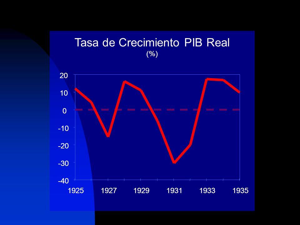 Tasa de Crecimiento PIB Real