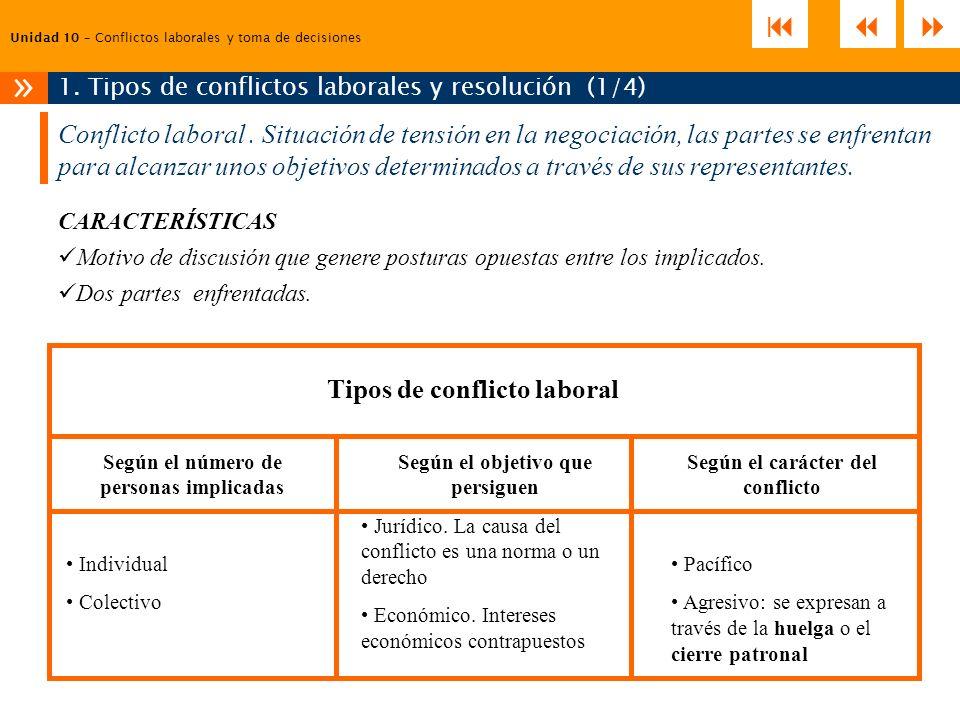 1. Tipos de conflictos laborales y resolución (1/4)