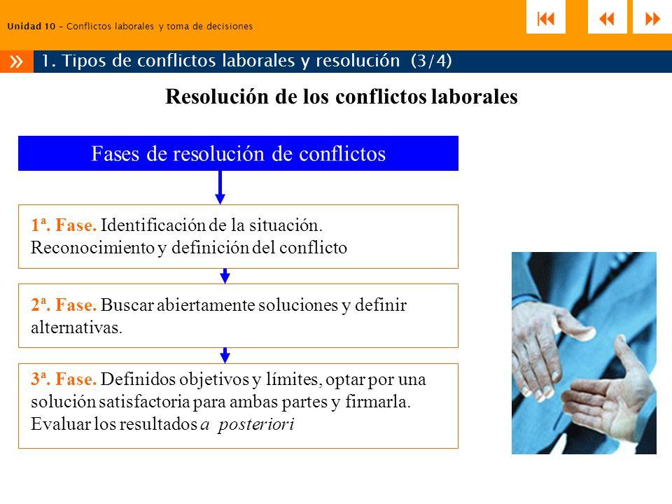 Resolución de los conflictos laborales