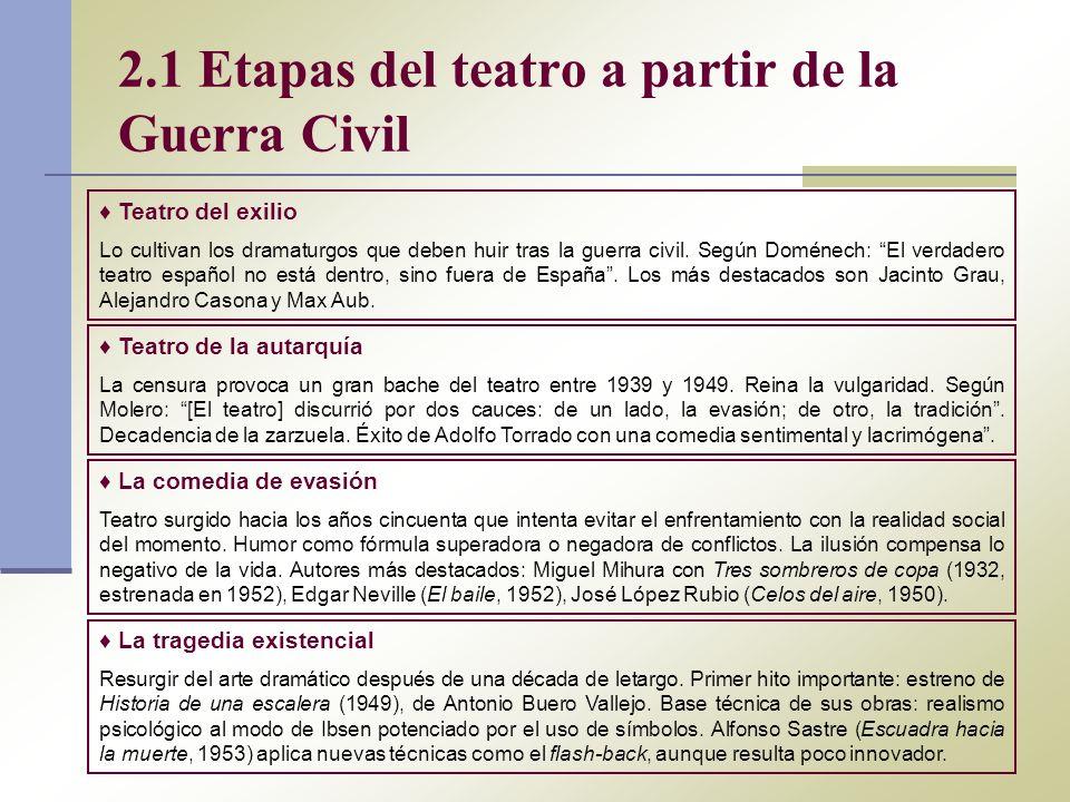 2.1 Etapas del teatro a partir de la Guerra Civil