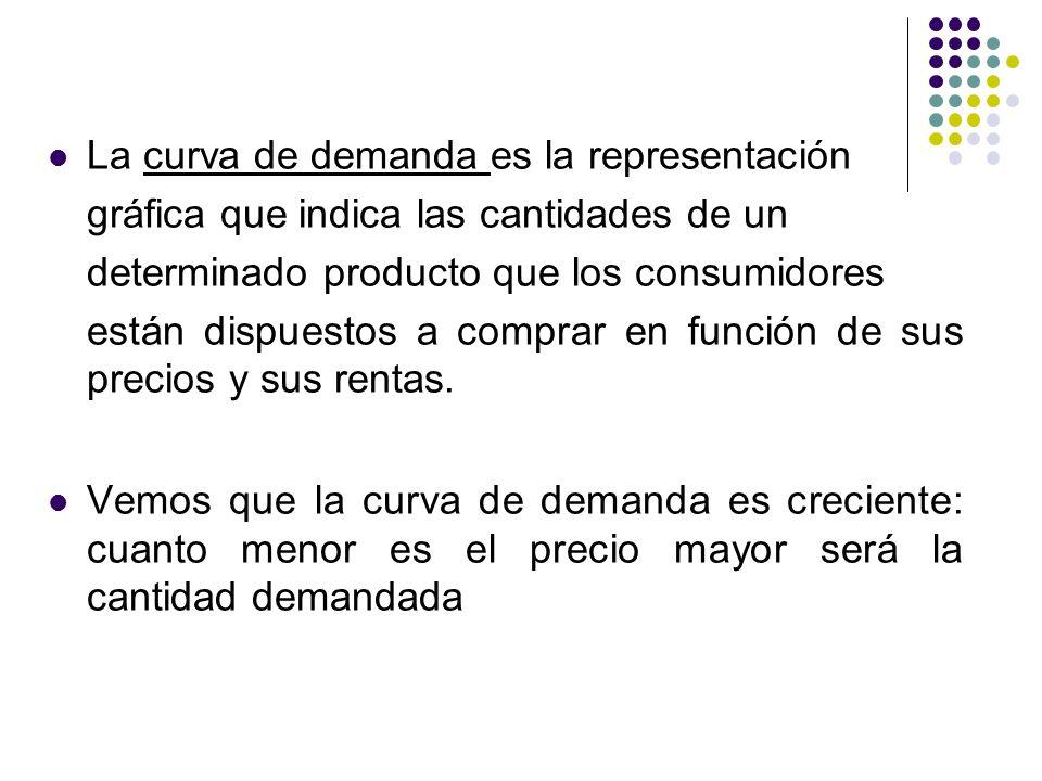 La curva de demanda es la representación