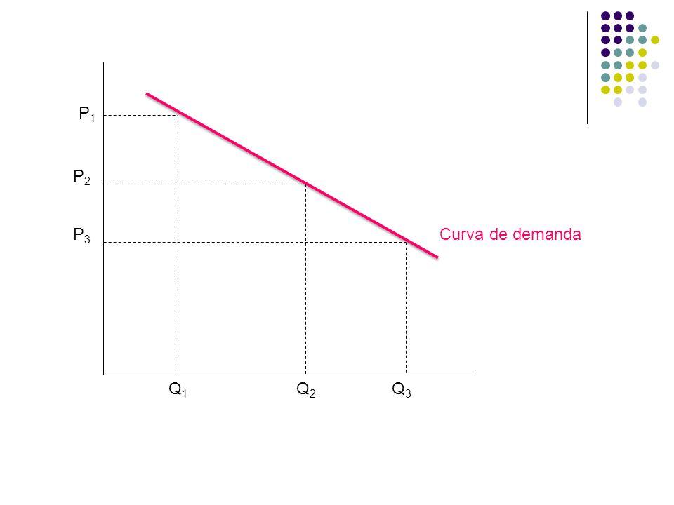 P1 P2 P3 Curva de demanda Q1 Q2 Q3