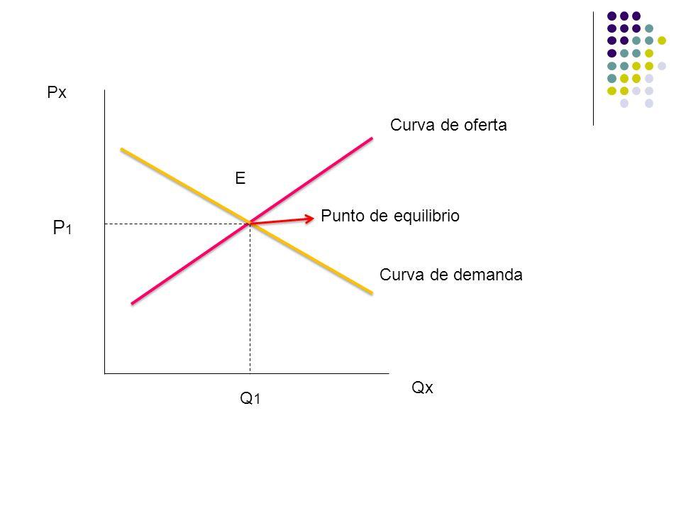 Px Curva de oferta E Punto de equilibrio P1 Curva de demanda Qx Q1