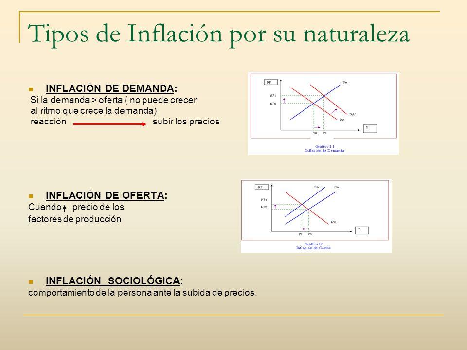 Tipos de Inflación por su naturaleza