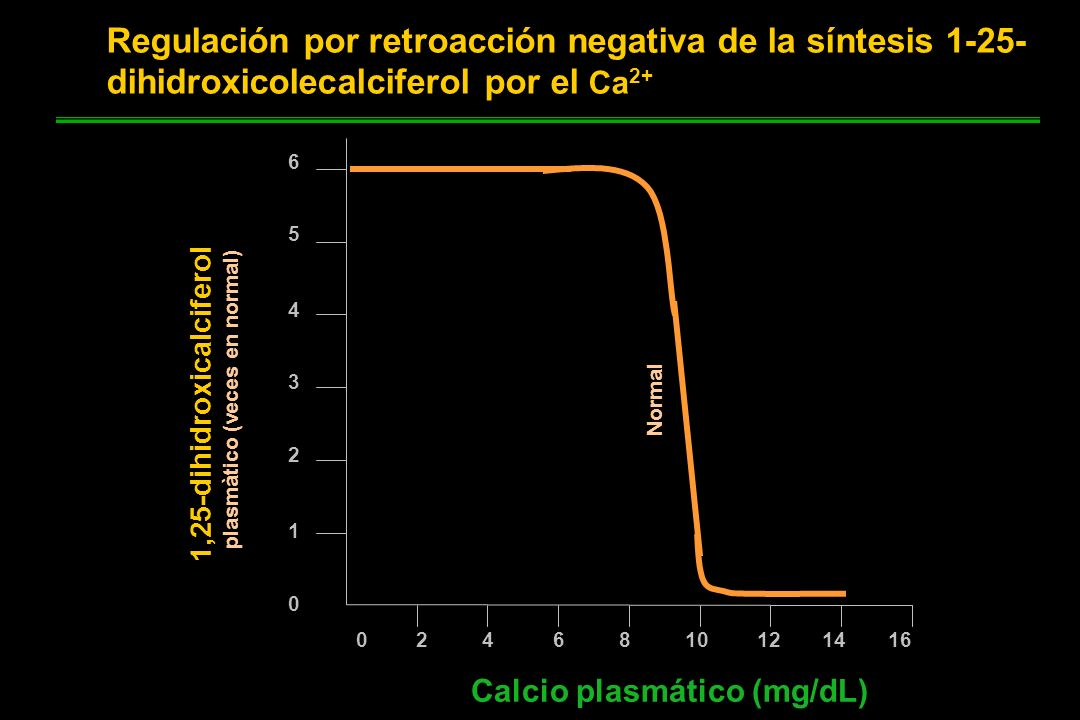1,25-dihidroxicalciferol plasmàtico (veces en normal)