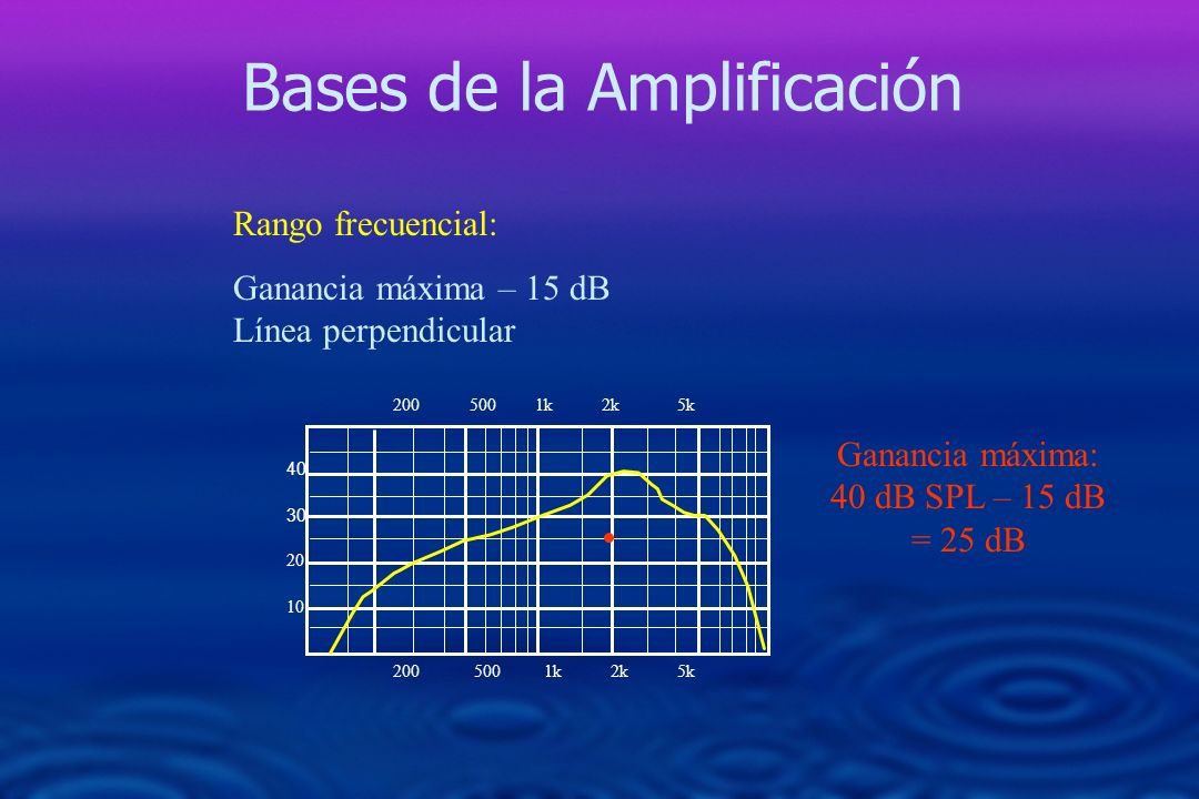 Ganancia máxima: 40 dB SPL – 15 dB = 25 dB