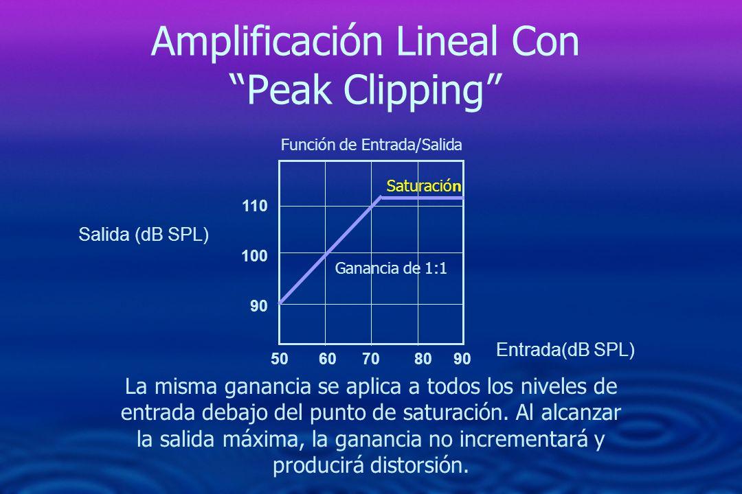 Amplificación Lineal Con Peak Clipping