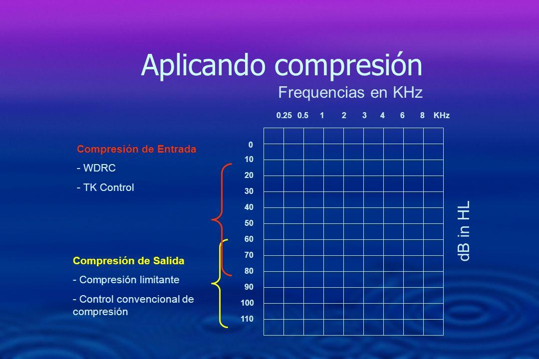 Aplicando compresión Frequencias en KHz dB in HL 1 2 3 4 6 8 KHz