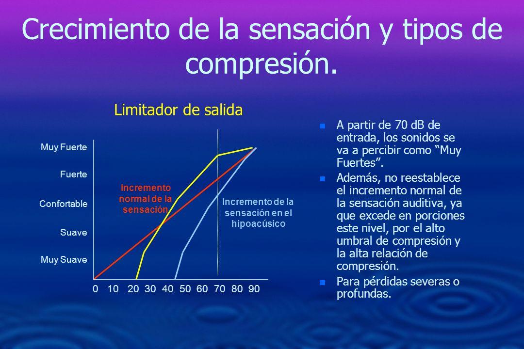 Crecimiento de la sensación y tipos de compresión.