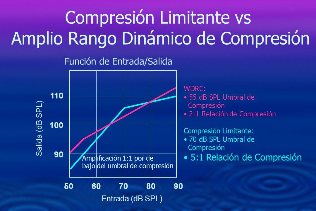 Compresión Limitante vs Amplio Rango Dinámico de Compresión