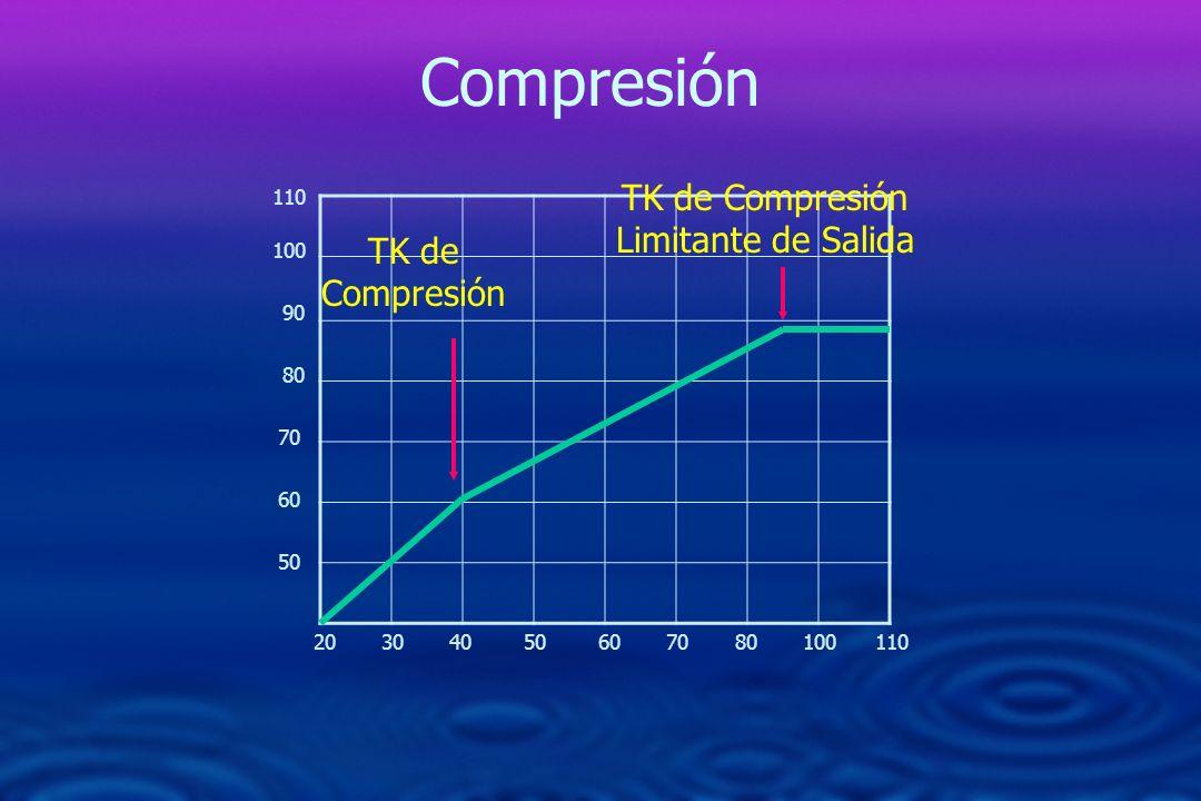 TK de Compresión Limitante de Salida