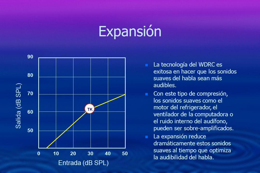 Expansión Salida (dB SPL) Entrada (dB SPL)