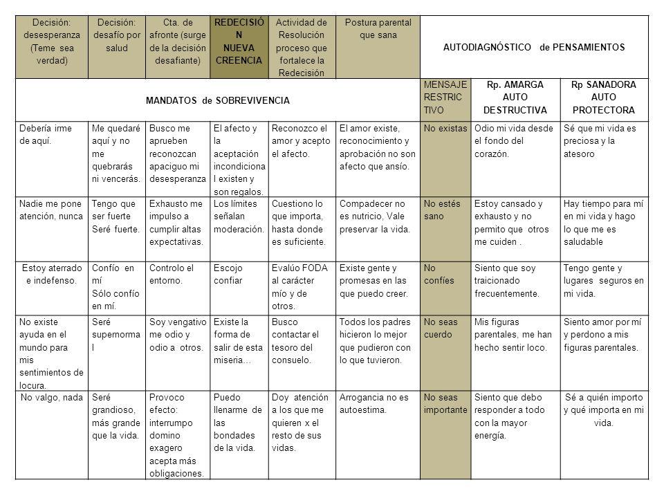 AUTODIAGNÓSTICO de PENSAMIENTOS MANDATOS de SOBREVIVENCIA