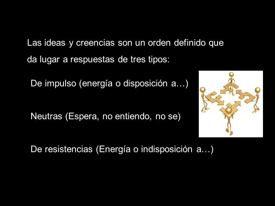 Las ideas y creencias son un orden definido que da lugar a respuestas de tres tipos: