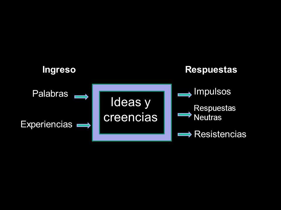 Ideas y creencias Ingreso Impulsos Palabras Experiencias Resistencias