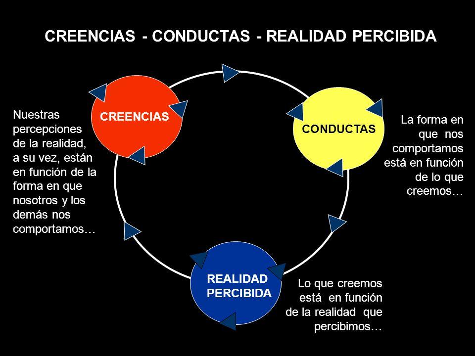 CREENCIAS - CONDUCTAS - REALIDAD PERCIBIDA