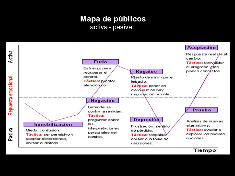 Mapa de públicos activa - pasiva