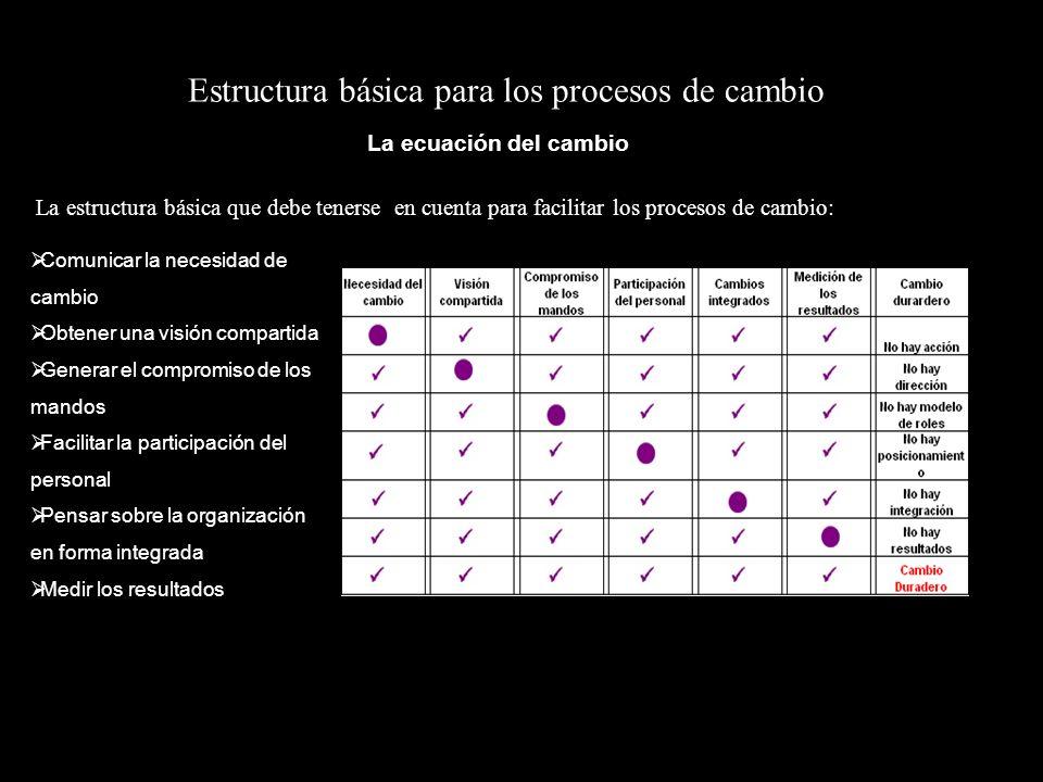 Estructura básica para los procesos de cambio