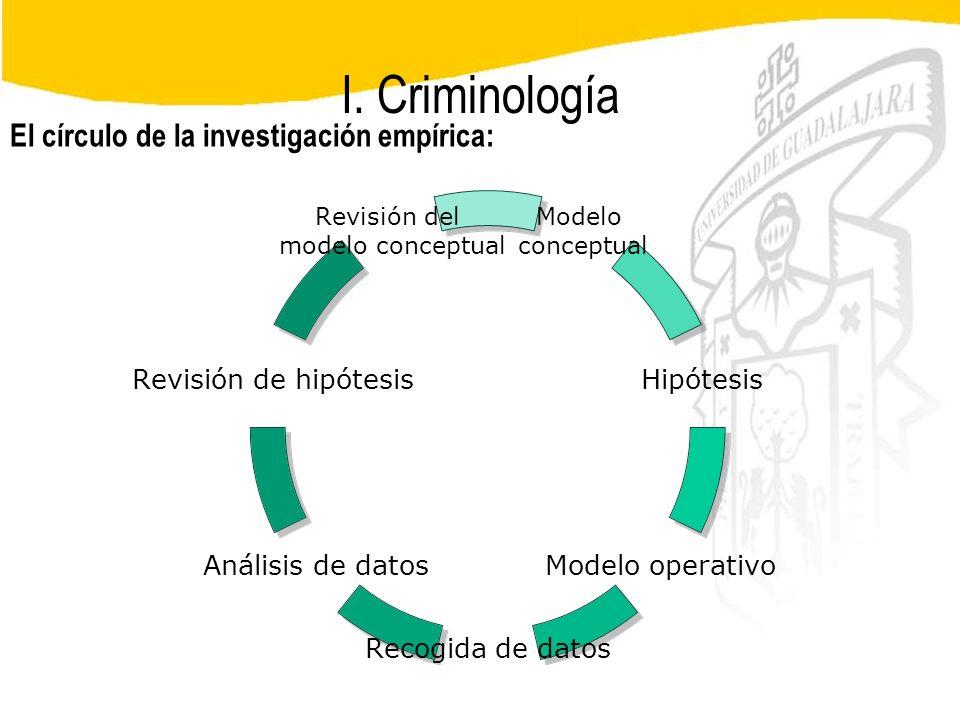 I. Criminología El círculo de la investigación empírica: