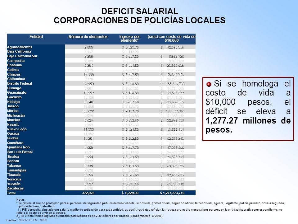 CORPORACIONES DE POLICÍAS LOCALES (smc) con costo de vida de $10,000