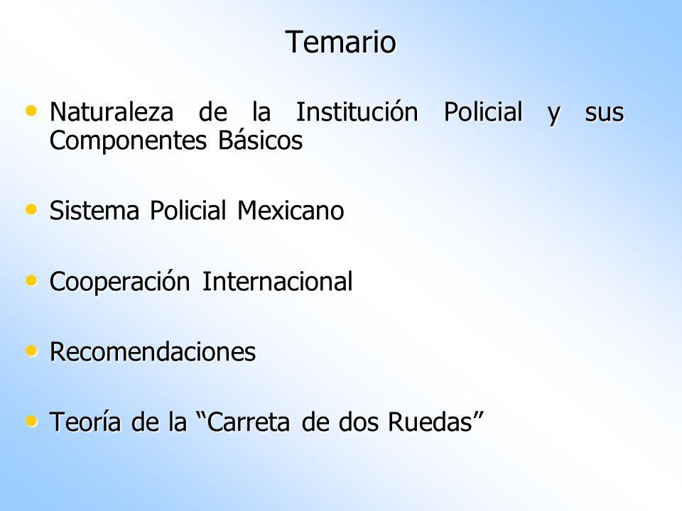 Temario Naturaleza de la Institución Policial y sus Componentes Básicos. Sistema Policial Mexicano.