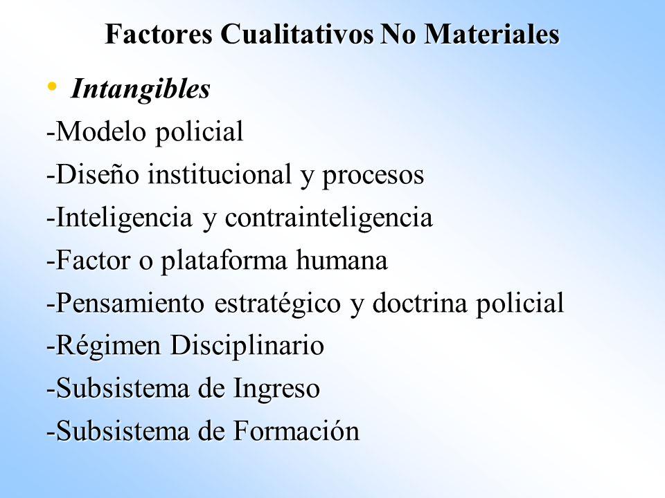 Factores Cualitativos No Materiales